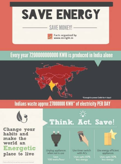 Energy Saving in India Infographic