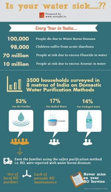 Stats on Water borne Diseases(New)