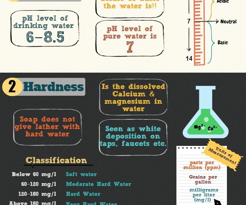 Hard water and TDS