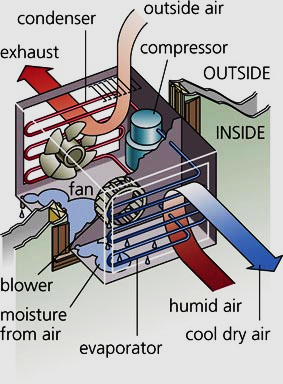 Working principle of Air conditioner