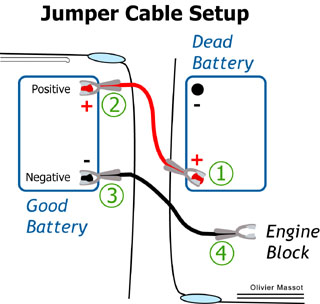how to safely jump starting a car ideas by mr right rh mrright in jumper cable connections points jumper cable circuit
