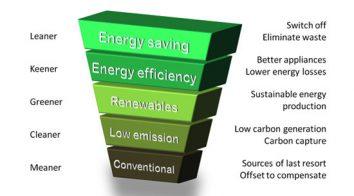 Fabulous ways to save energy
