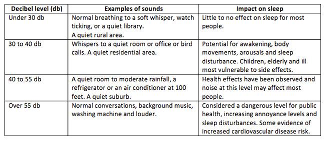 how-noise-affects-sleep