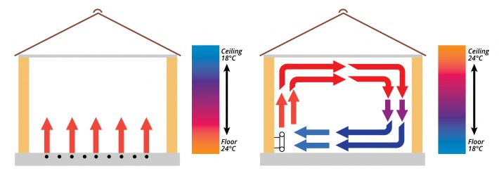 underfloor heating or radiators