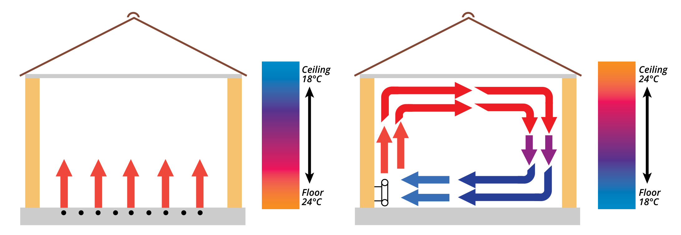 Under Floor Heating Or Radiator Systems Or Both Ideas